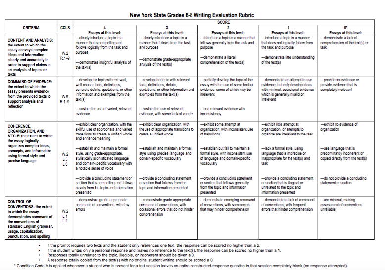 scoring rubric for essay test Scoring guides march 2017 staar deconstructing the staar writing rubric (ppt posted 08/01/14) writingtest@teatexasgov print texas education agency.